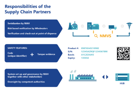 emvo responsibility of the supply chain parthners